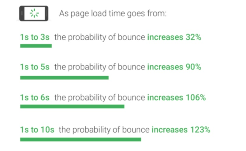 Landing page speed optimization